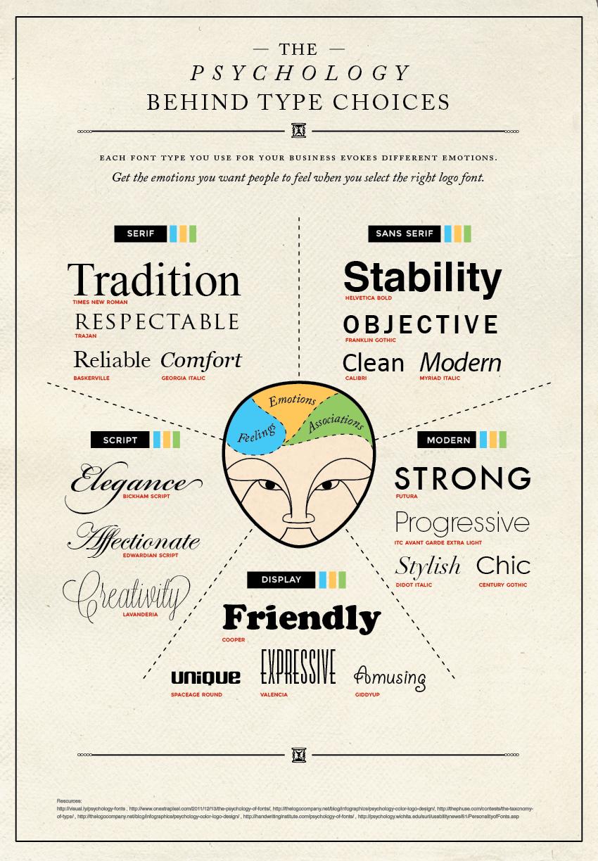 Welk lettertype voor je logo - infographic